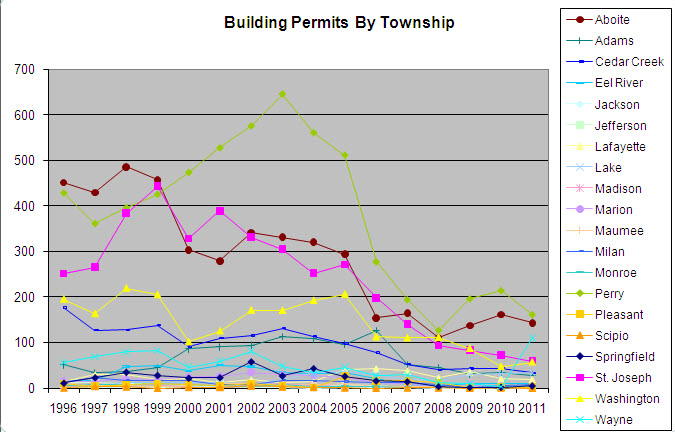Building permits by township chart