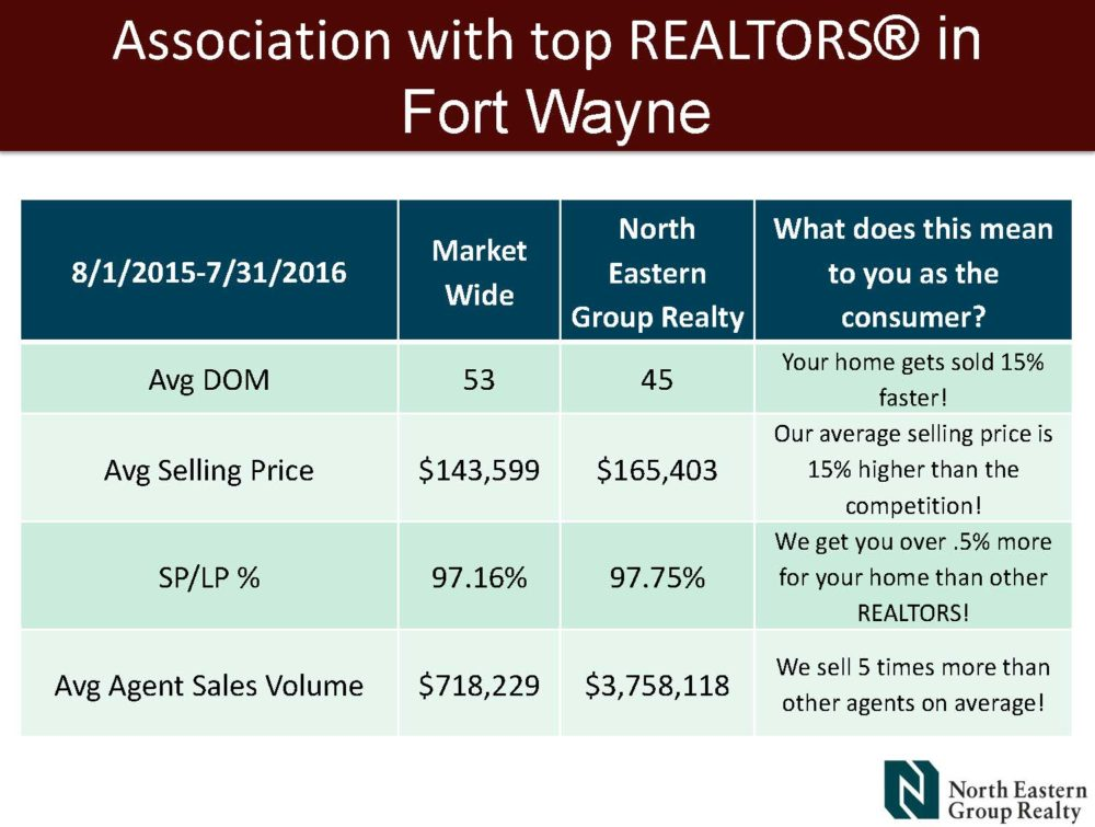 Featured image for Office Statistics: North Eastern Group Realty July 2016