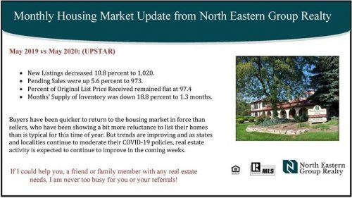 Monthly Market Update Statistics.