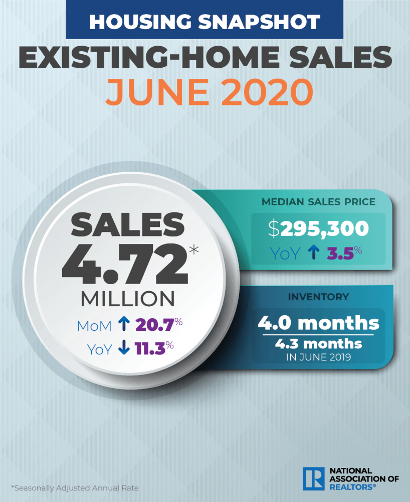 Featured image for REALTOR® Magazine: Existing-Home Sales Surge to Record Pace in June
