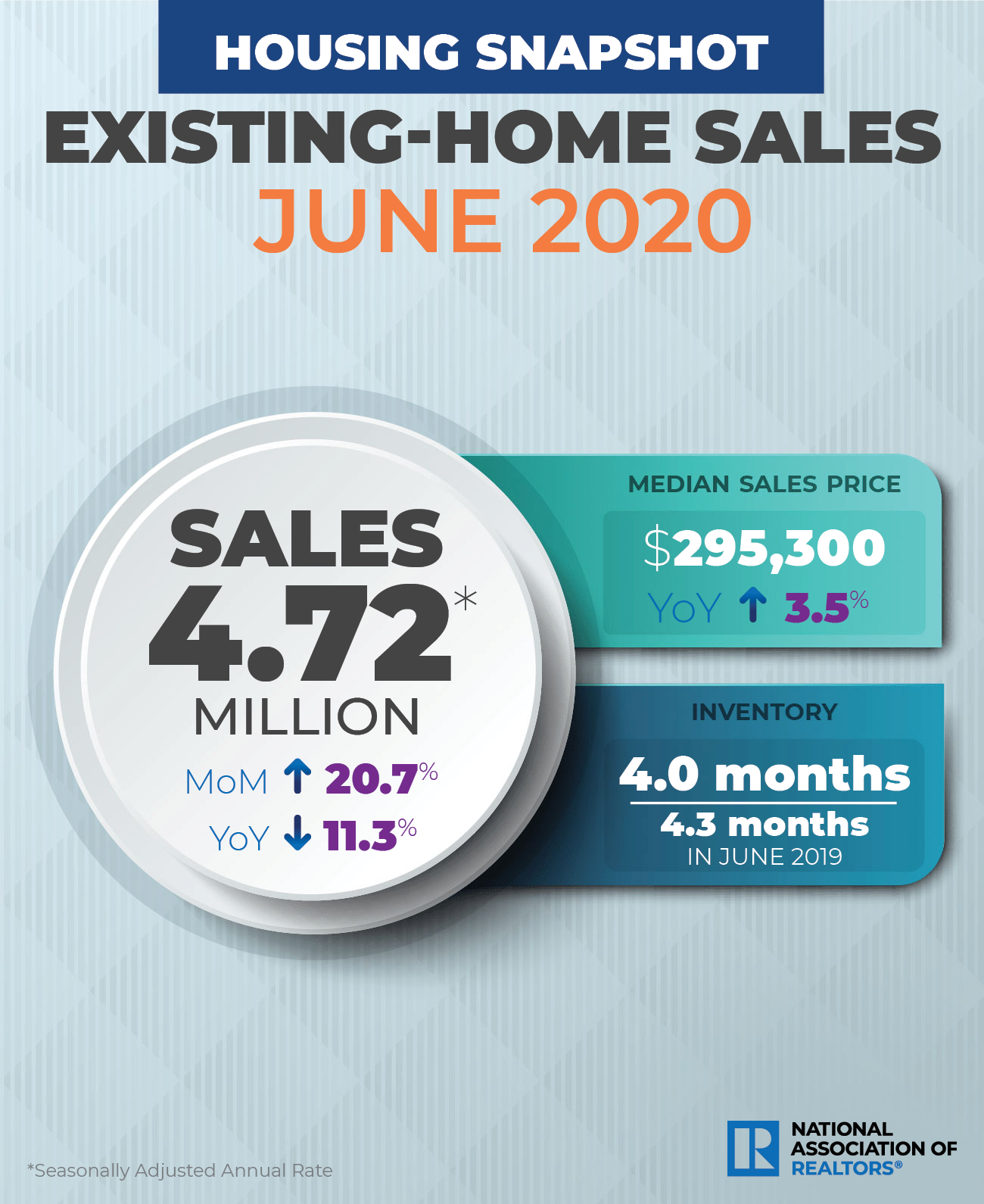 June 2020 Sales Trends.